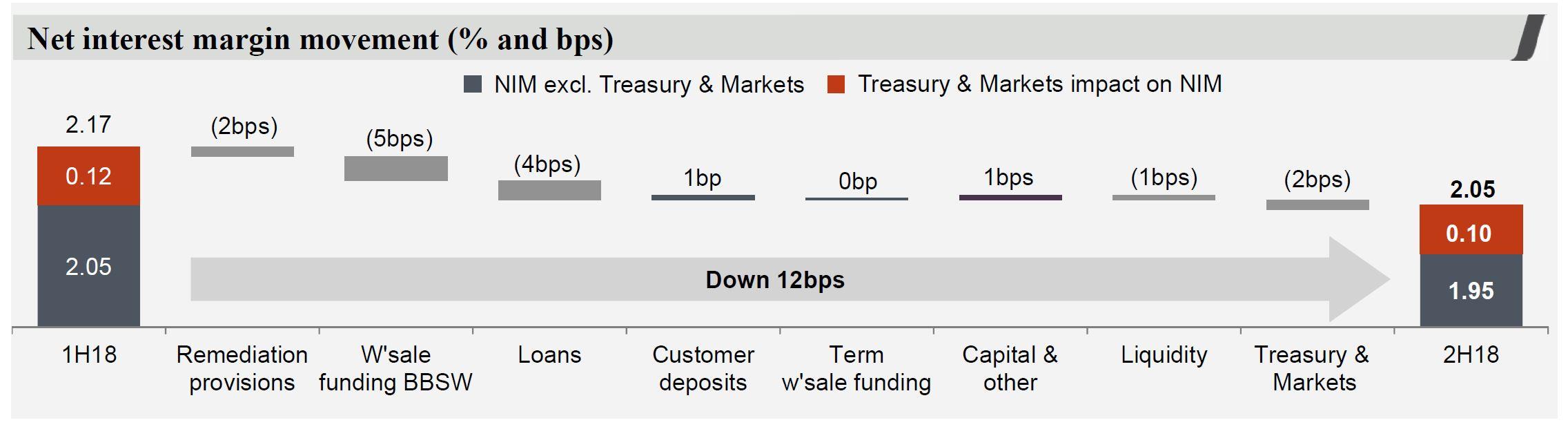westpac digital finance analytics dfa blog